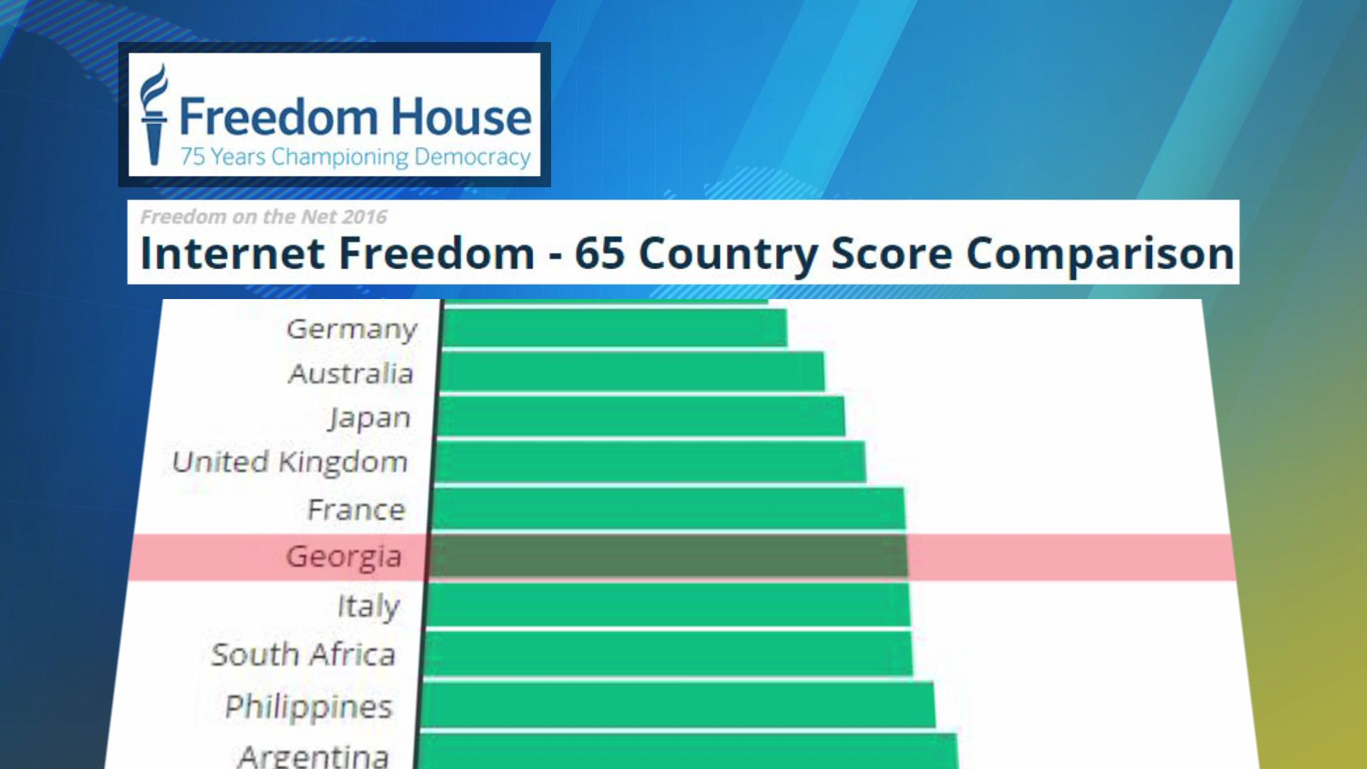 Georgia enters top ten in Internet Freedom Ranking - AJARATV