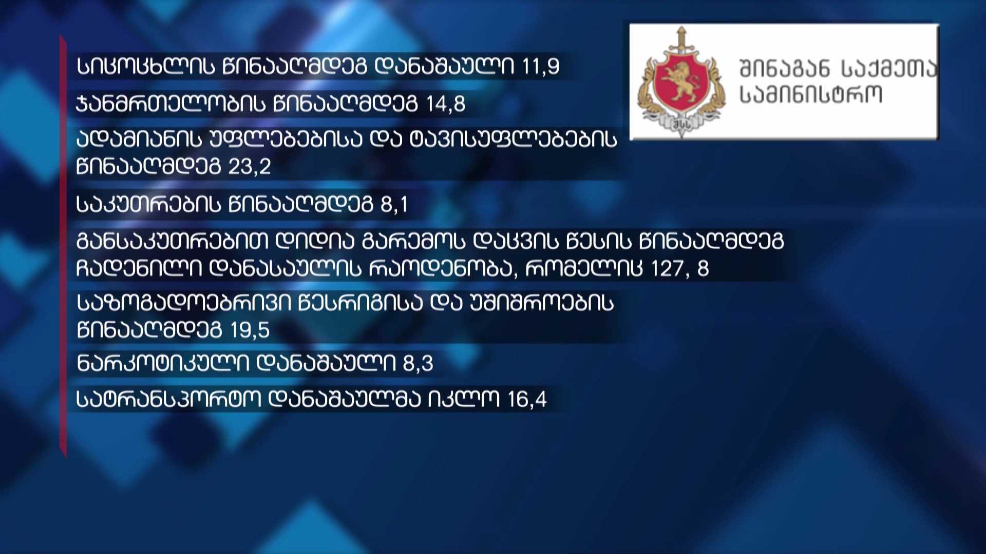 დანაშაულის სტატისტიკა